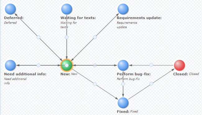 Complex bug tracking workflow