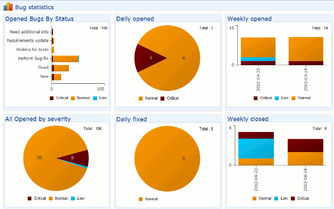 Bug tracking statistics dashboard