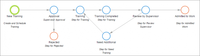 Training and development process diagram