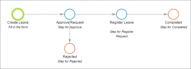 holiday request process approval
