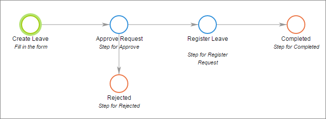 Holiday Request Process Approval  Leave Request Template