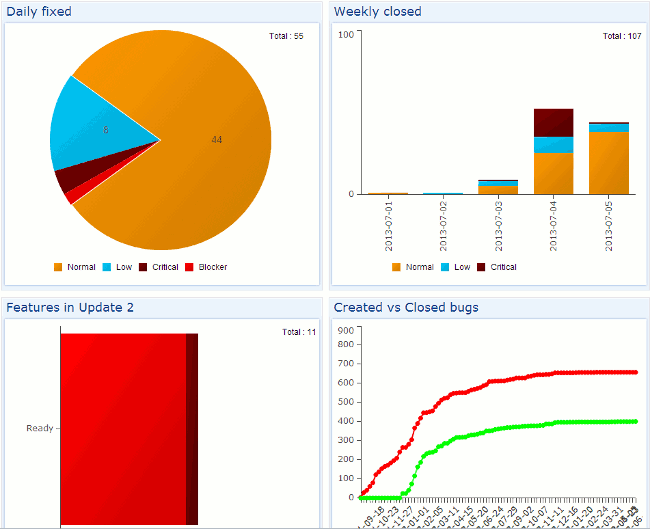 visual reporting dashboards
