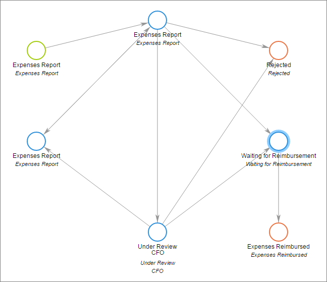 4 Tips For Creating An Effective Workflow Model