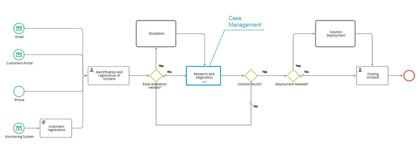 case management in comindware process