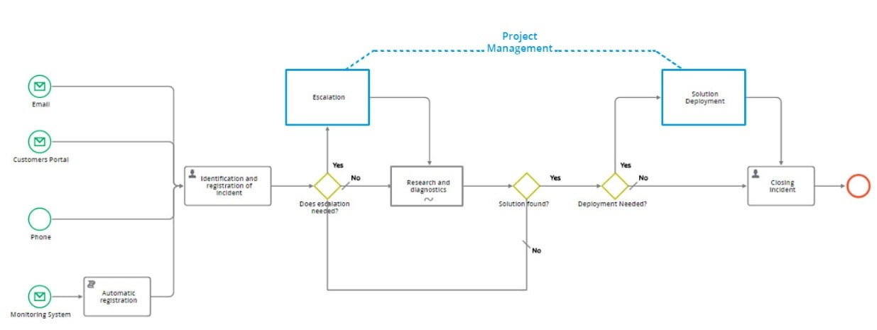 Example of Project Management