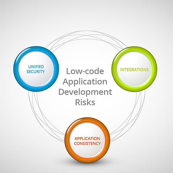 low code application development risks