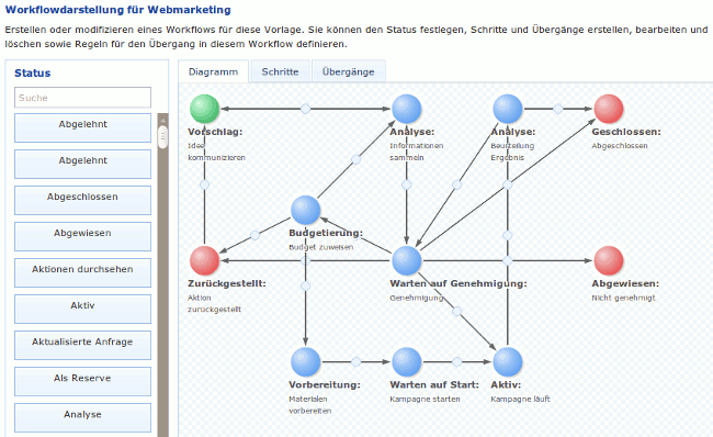 Webmarketing Workflow