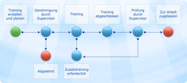 employee development & talent management process