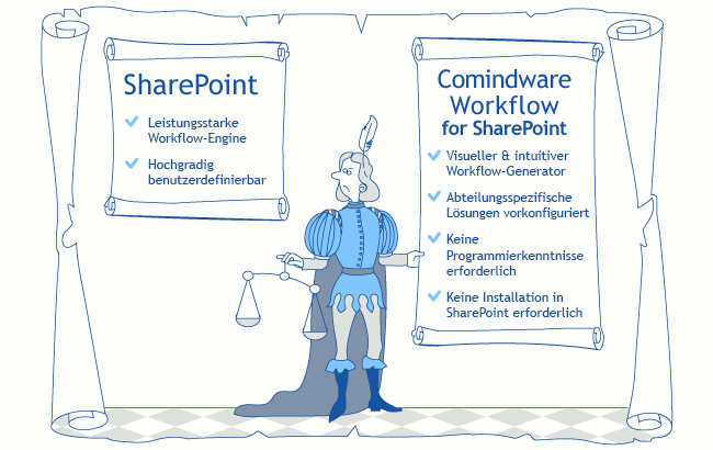 Workflow fur Sharepoint