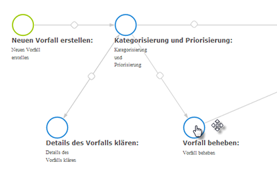 Workflow für Issue Tracking